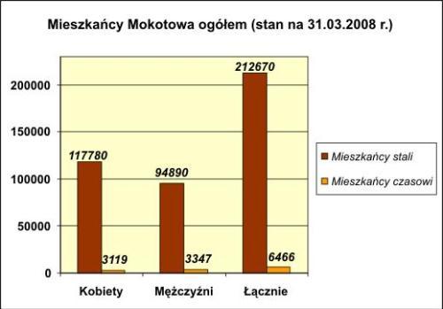 liczba_mieszkancow_mokotowa_ogolem3