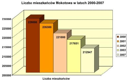 liczba_mieszkancow_mokotowa_w_latachm1