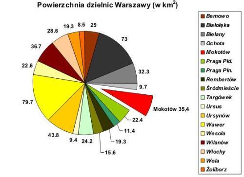 powierzchnia_dzielnic_warszawym1